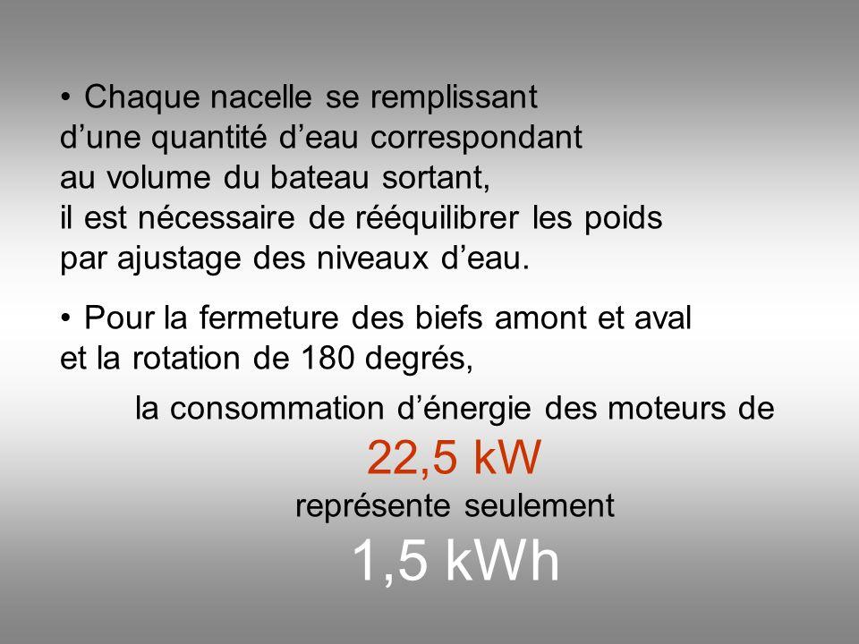 Le poids total dune nacelle de 25 m. de long remplie deau et chargée de bateaux atteint 300 tonnes