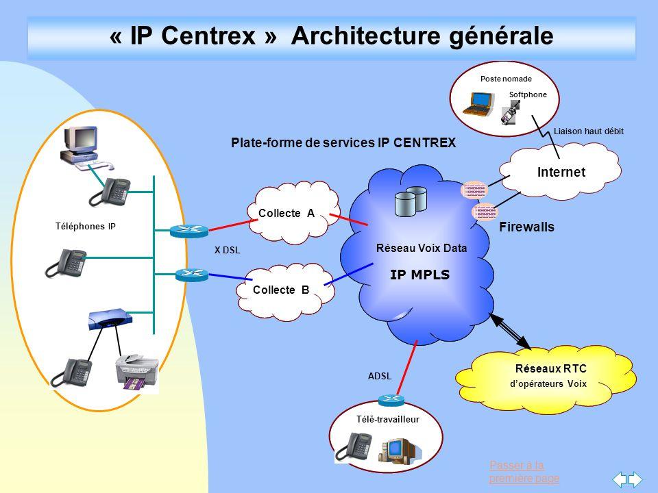 Passer à la première page Liaison haut débit Firewalls Internet - Télé-travailleur Réseaux RTC dopérateurs Voix Réseau Voix Data Collecte A Collecte B