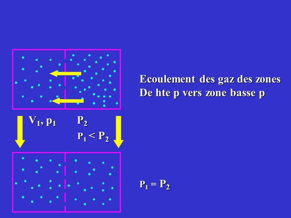 Ecoulement des gaz des zones De hte p vers zone basse p V 1, p 1 P2P2P2P2 P 1 < P 2 P1 P2P1 = P2P1 P2P1 = P2