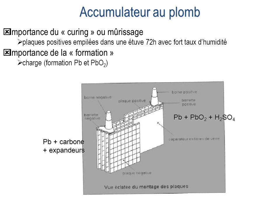 Pb + PbO 2 + H 2 SO 4 Pb + carbone + expandeurs Importance du « curing » ou mûrissage plaques positives empilées dans une étuve 72h avec fort taux dhu