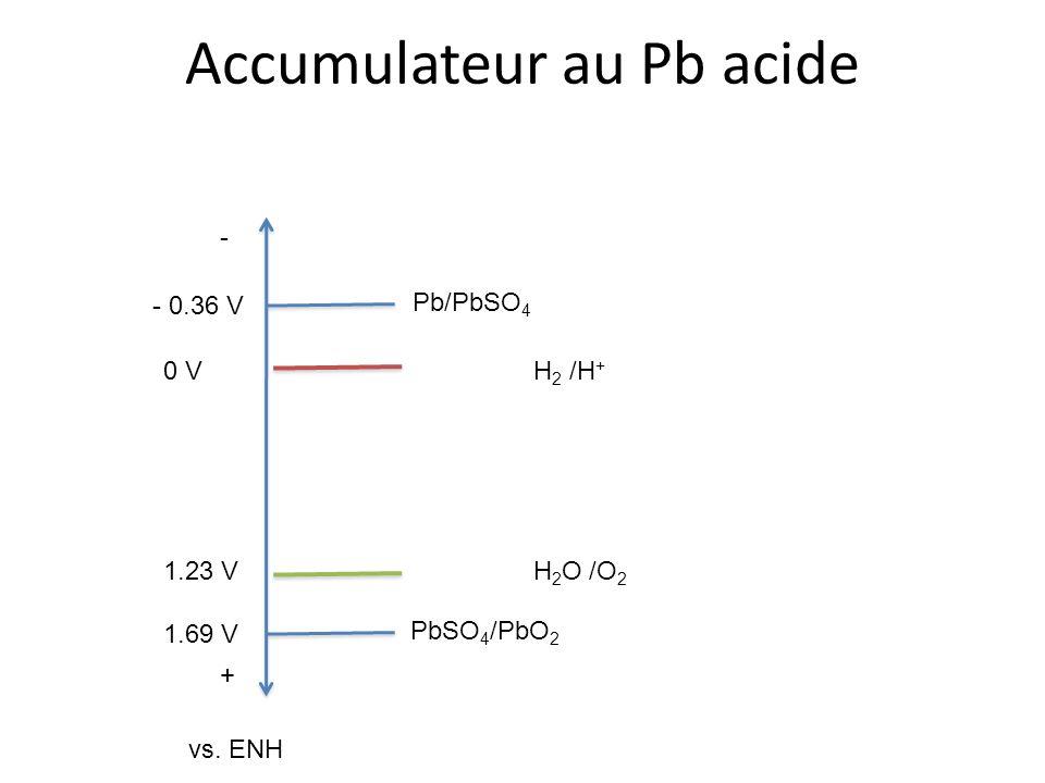Accumulateur au Pb acide - + - 0.36 V 1.69 V Pb/PbSO 4 H 2 O /O 2 PbSO 4 /PbO 2 1.23 V 0 VH 2 /H + vs. ENH