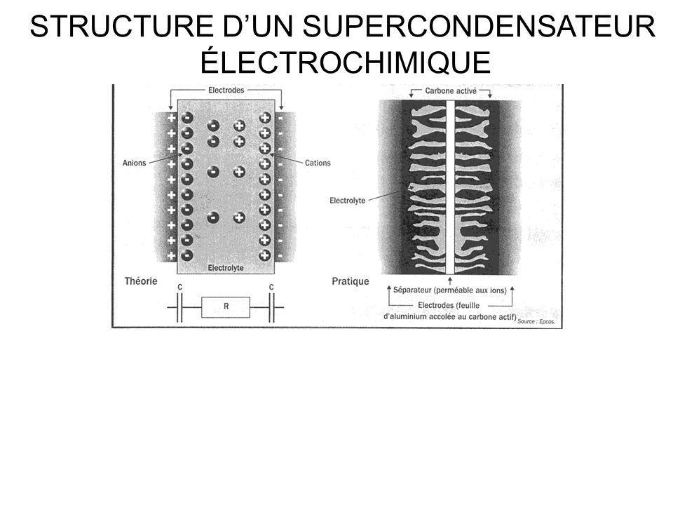 STRUCTURE DUN SUPERCONDENSATEUR ÉLECTROCHIMIQUE
