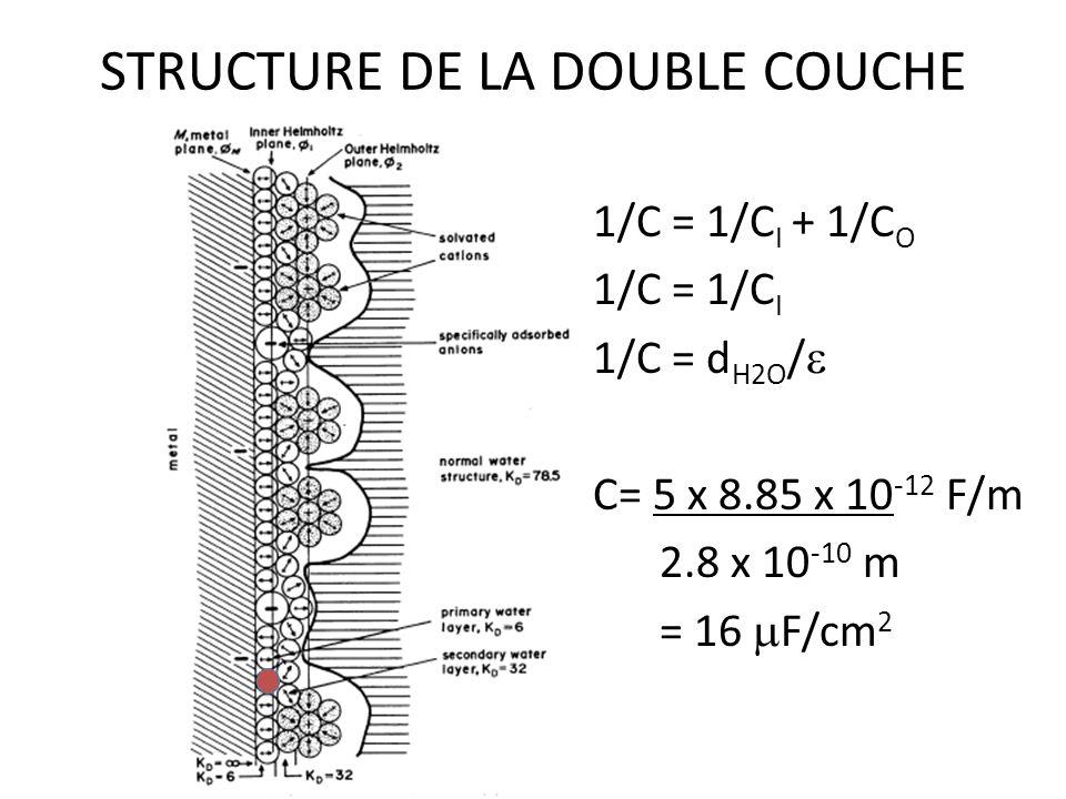 STRUCTURE DE LA DOUBLE COUCHE 1/C = 1/C I + 1/C O 1/C = 1/C I 1/C = d H2O / C= 5 x 8.85 x 10 -12 F/m 2.8 x 10 -10 m = 16 F/cm 2
