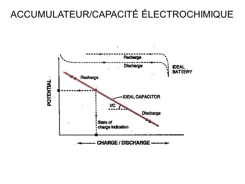 ACCUMULATEUR/CAPACITÉ ÉLECTROCHIMIQUE