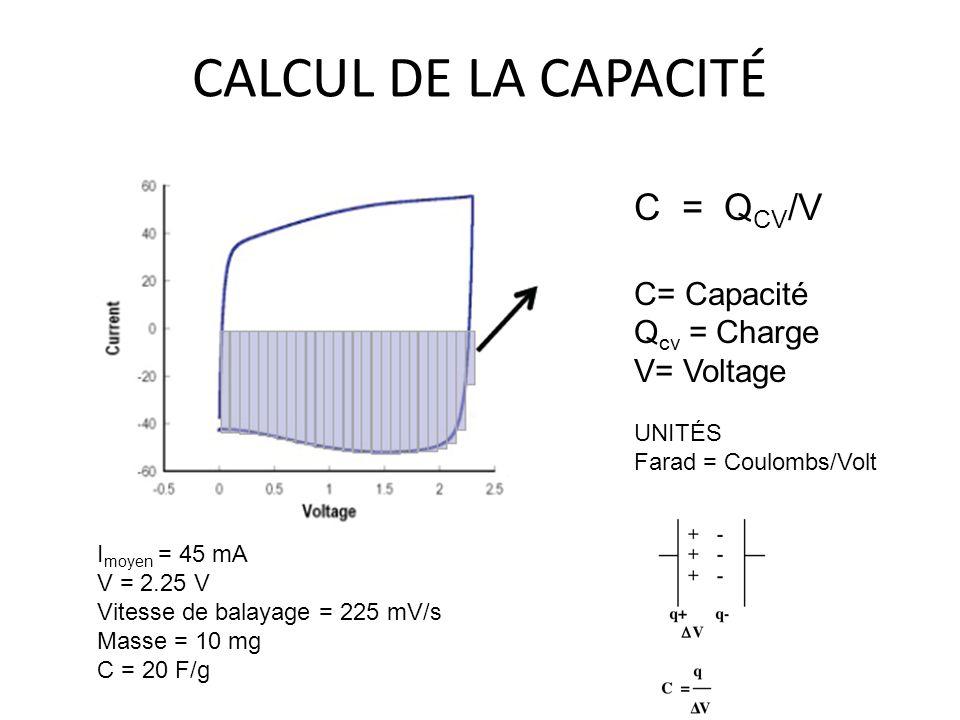 CALCUL DE LA CAPACITÉ C = Q CV /V C= Capacité Q cv = Charge V= Voltage UNITÉS Farad = Coulombs/Volt I moyen = 45 mA V = 2.25 V Vitesse de balayage = 2