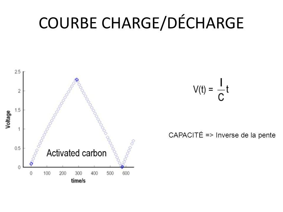 COURBE CHARGE/DÉCHARGE CAPACITÉ => Inverse de la pente