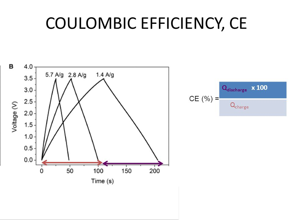 COULOMBIC EFFICIENCY, CE CE (%) = Q discharge x 100 Q charge
