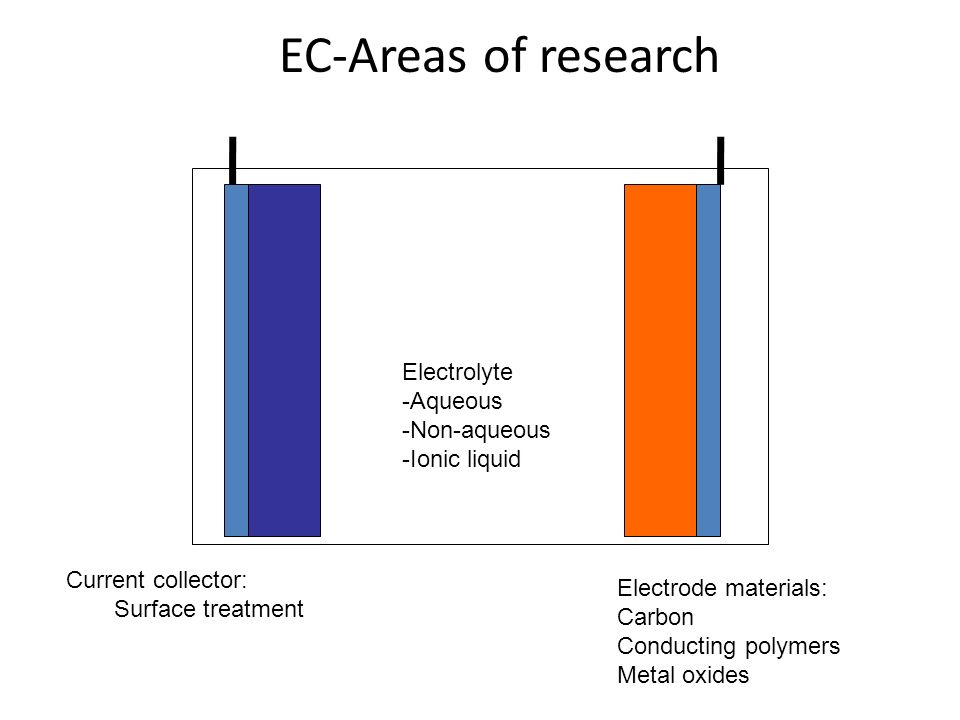 EC-Areas of research Electrolyte -Aqueous -Non-aqueous -Ionic liquid Current collector: Surface treatment Electrode materials: Carbon Conducting polym