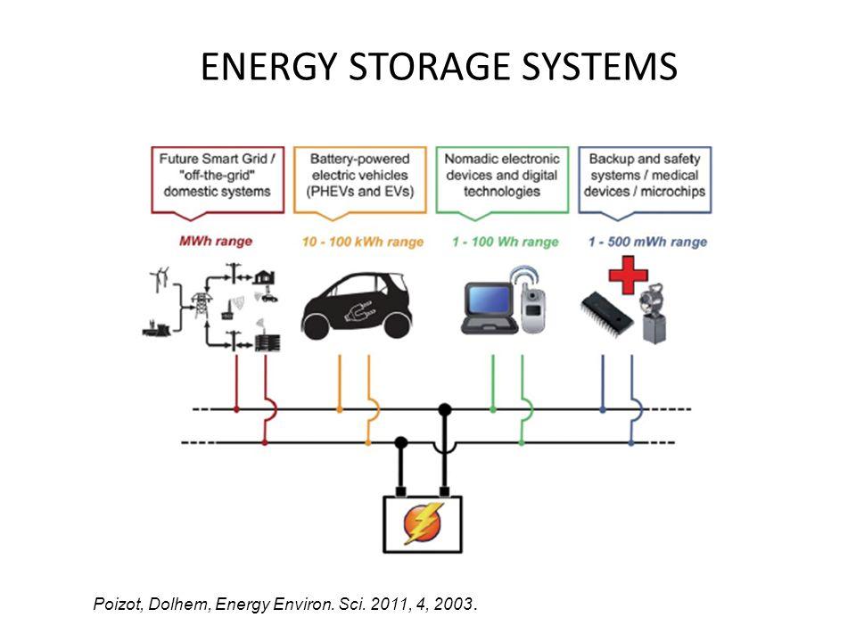 ENERGY STORAGE SYSTEMS Poizot, Dolhem, Energy Environ. Sci. 2011, 4, 2003.