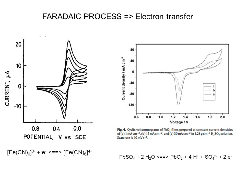 FARADAIC PROCESS => Electron transfer [Fe(CN) 6 ] 3- + e - [Fe(CN) 6 ] 4- PbSO 4 + 2 H 2 O PbO 2 + 4 H + + SO 4 2- + 2 e -