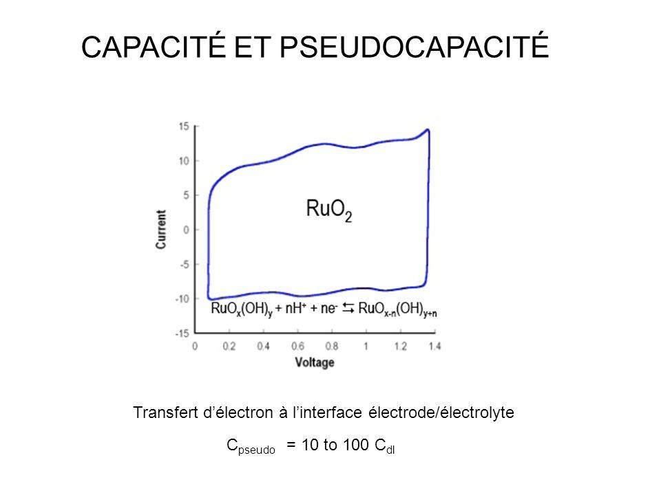 CAPACITÉ ET PSEUDOCAPACITÉ C pseudo = 10 to 100 C dl Transfert délectron à linterface électrode/électrolyte