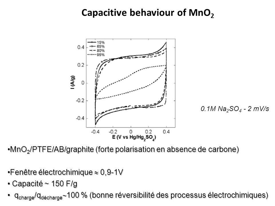 MnO 2 /PTFE/AB/graphite (forte polarisation en absence de carbone)MnO 2 /PTFE/AB/graphite (forte polarisation en absence de carbone) Fenêtre électroch