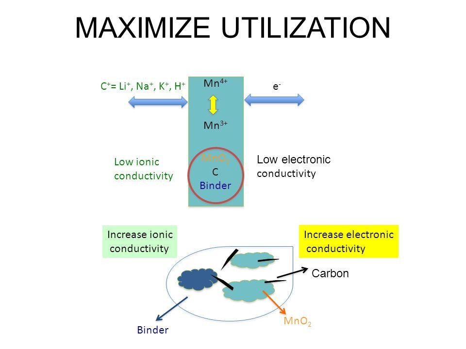 MAXIMIZE UTILIZATION Mn 4+ Mn 3+ MnO 2 C Binder Mn 4+ Mn 3+ MnO 2 C Binder Low electronic conductivity Low ionic conductivity e-e- C + = Li +, Na +, K