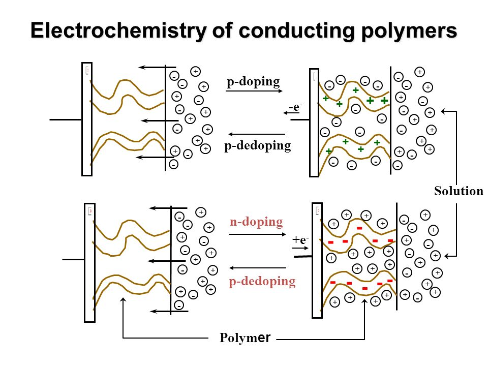 Electrochemistry of conducting polymers Solution Polym er p-doping p-dedoping - + + + + + + -e - - + - + - + - + - + - + + + + + + - - - - - - - - - -