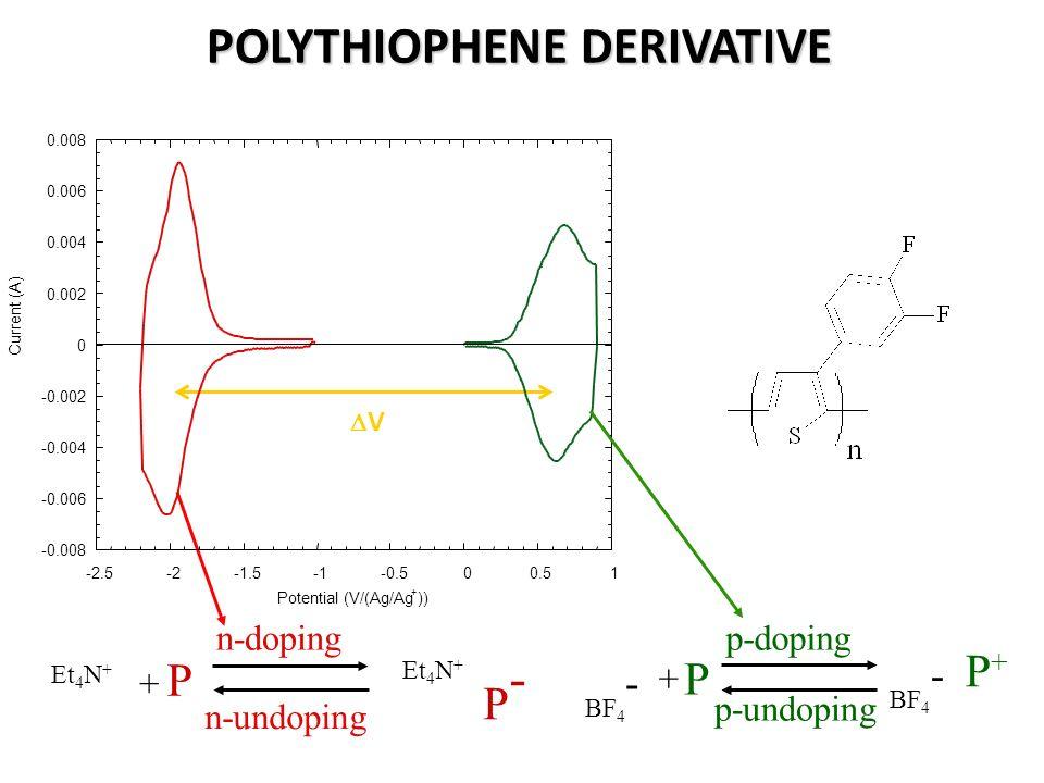 POLYTHIOPHENE DERIVATIVE P-P- n-doping n-undoping + Et 4 N + P p-doping p-undoping BF 4 - P + P+P+ V -0.008 -0.006 -0.004 -0.002 0 0.002 0.004 0.006 0