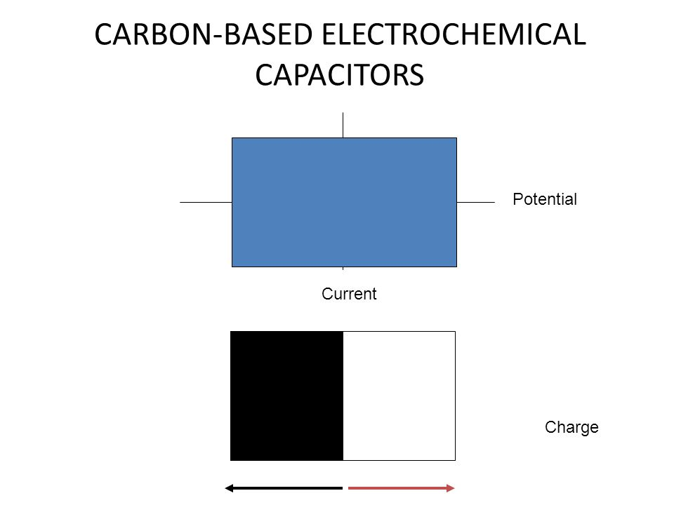 CARBON-BASED ELECTROCHEMICAL CAPACITORS Potential Current Charge