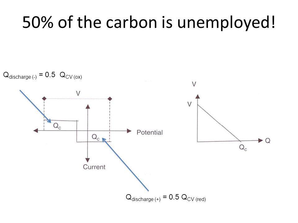 Q discharge (-) = 0.5 Q CV (ox) Q discharge (+) = 0.5 Q CV (red)