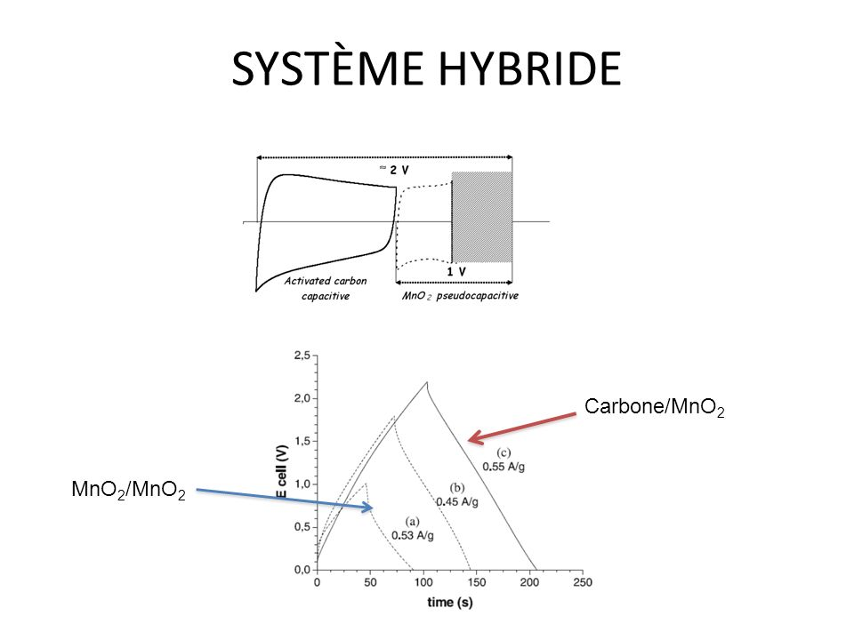 SYSTÈME HYBRIDE MnO 2 /MnO 2 Carbone/MnO 2