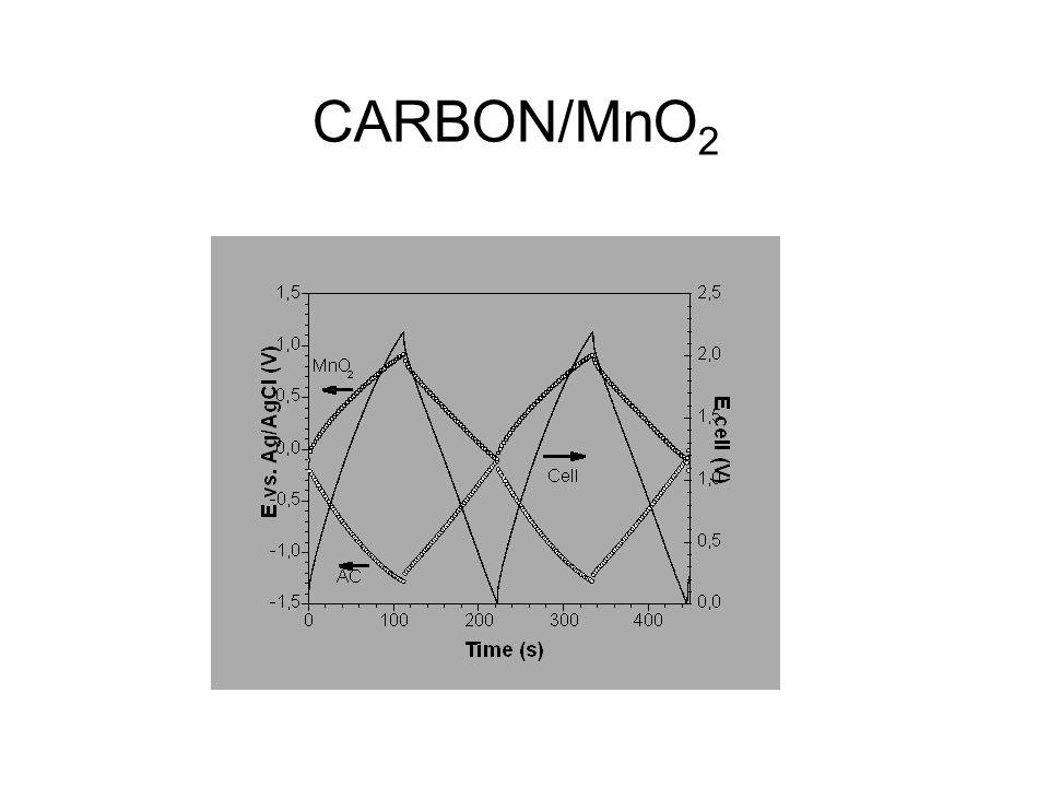 CARBON/MnO 2