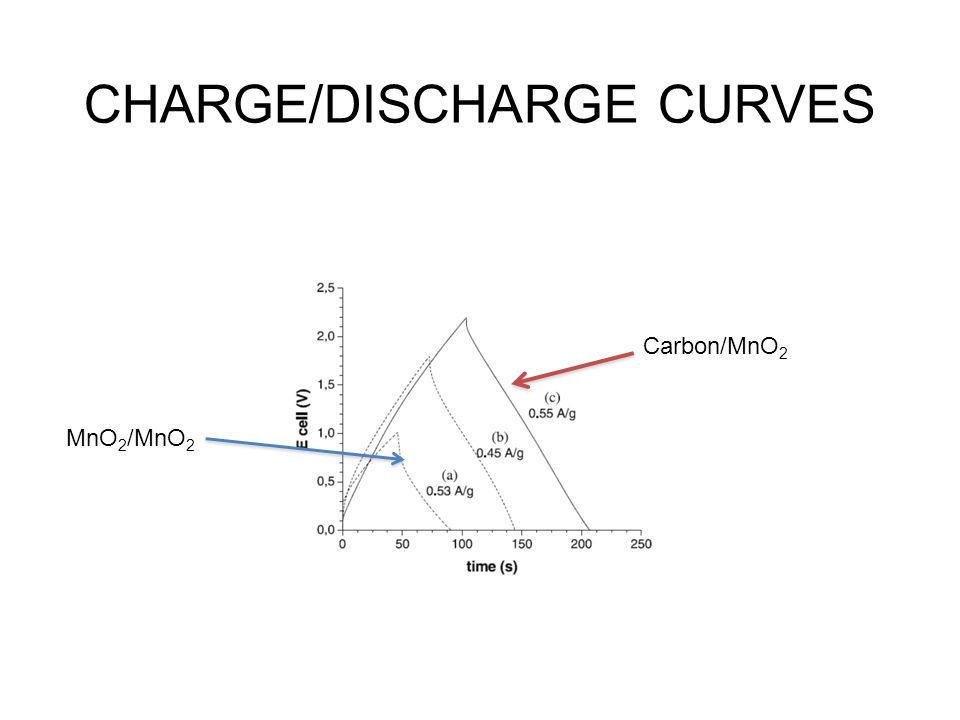 CHARGE/DISCHARGE CURVES MnO 2 /MnO 2 Carbon/MnO 2