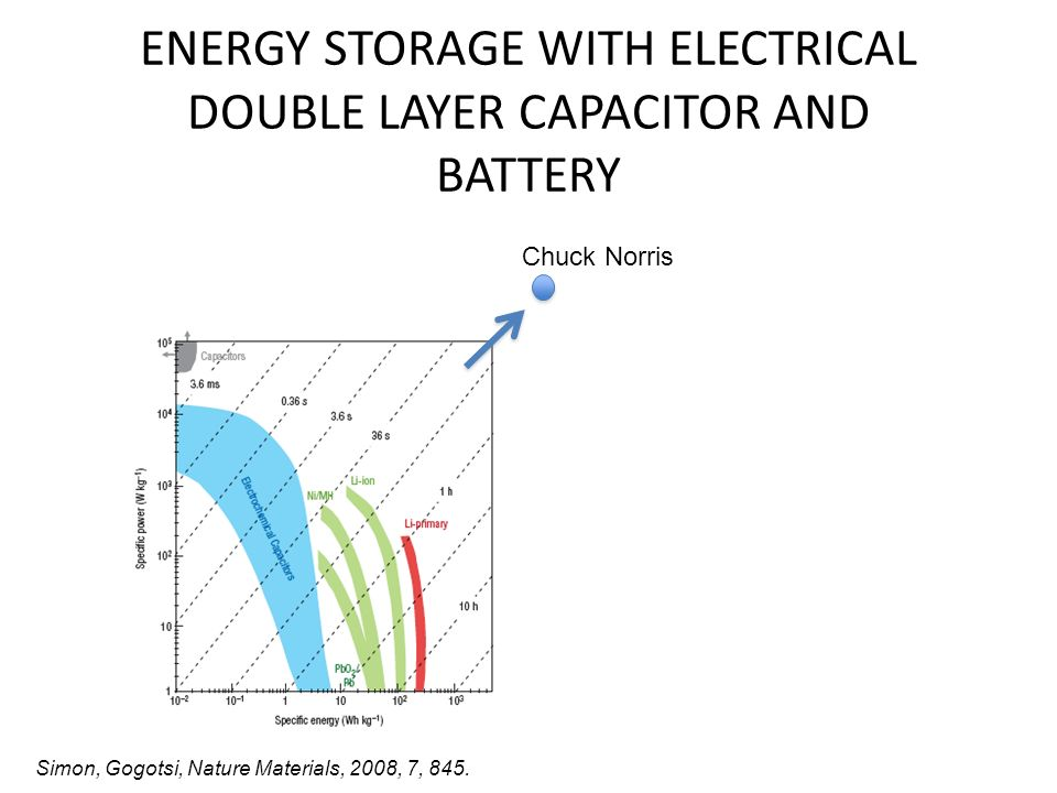 ENERGY STORAGE WITH ELECTRICAL DOUBLE LAYER CAPACITOR AND BATTERY Simon, Gogotsi, Nature Materials, 2008, 7, 845. Chuck Norris