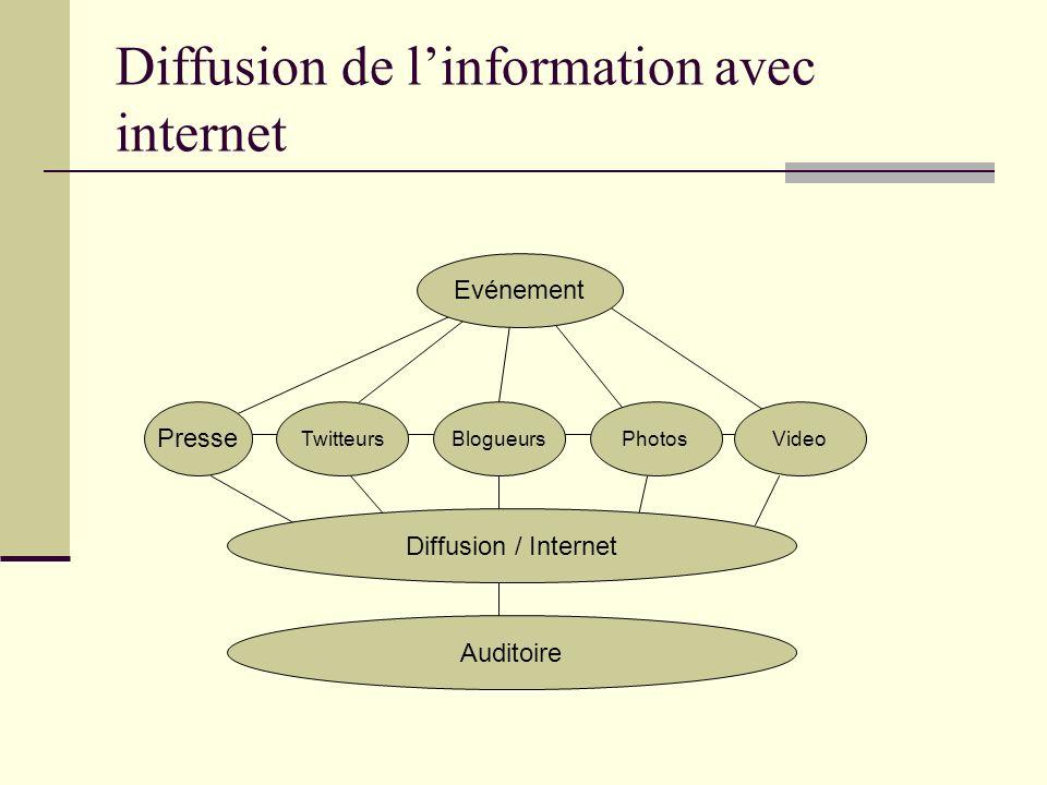 Temporalité de la diffusion de linformation Twitter, Teléphone, SMS, Radio, Télé Youtube, Flickr, Blogs Presse T0 Faits Analyse