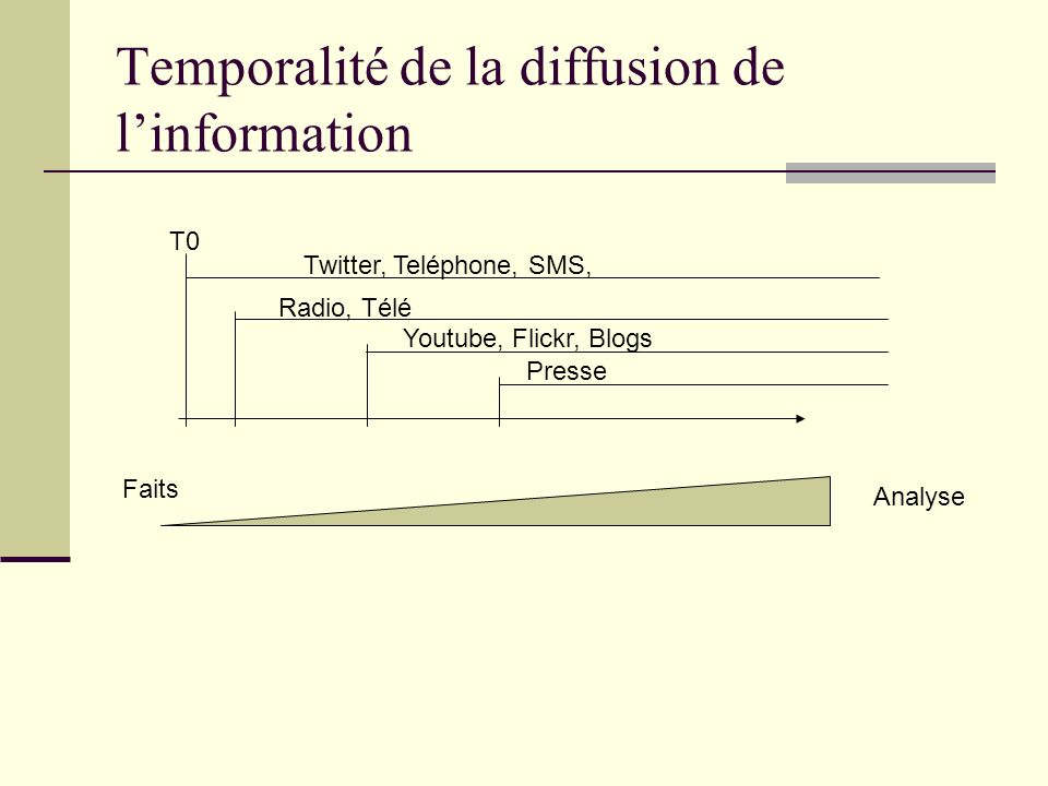 Temporalité de la diffusion de linformation Twitter, Teléphone, SMS, Radio, Télé Youtube, Flickr, Blogs Presse T0 Faits Analyse