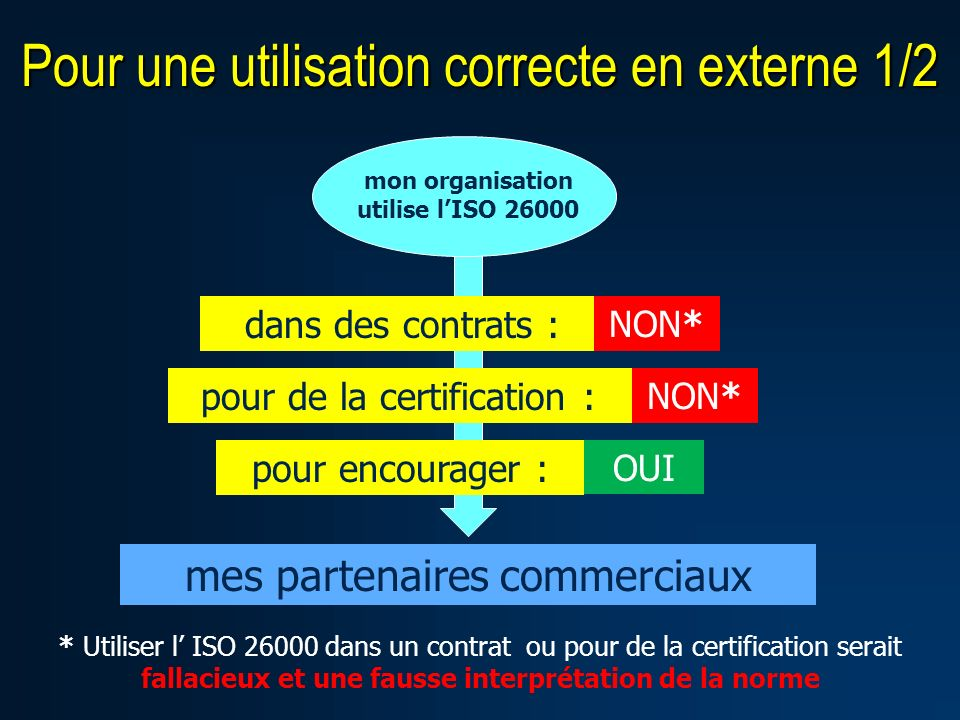 mon organisation utilise lISO 26000 mes partenaires commerciaux pour encourager : OUI dans des contrats : NON* pour de la certification : * Utiliser l