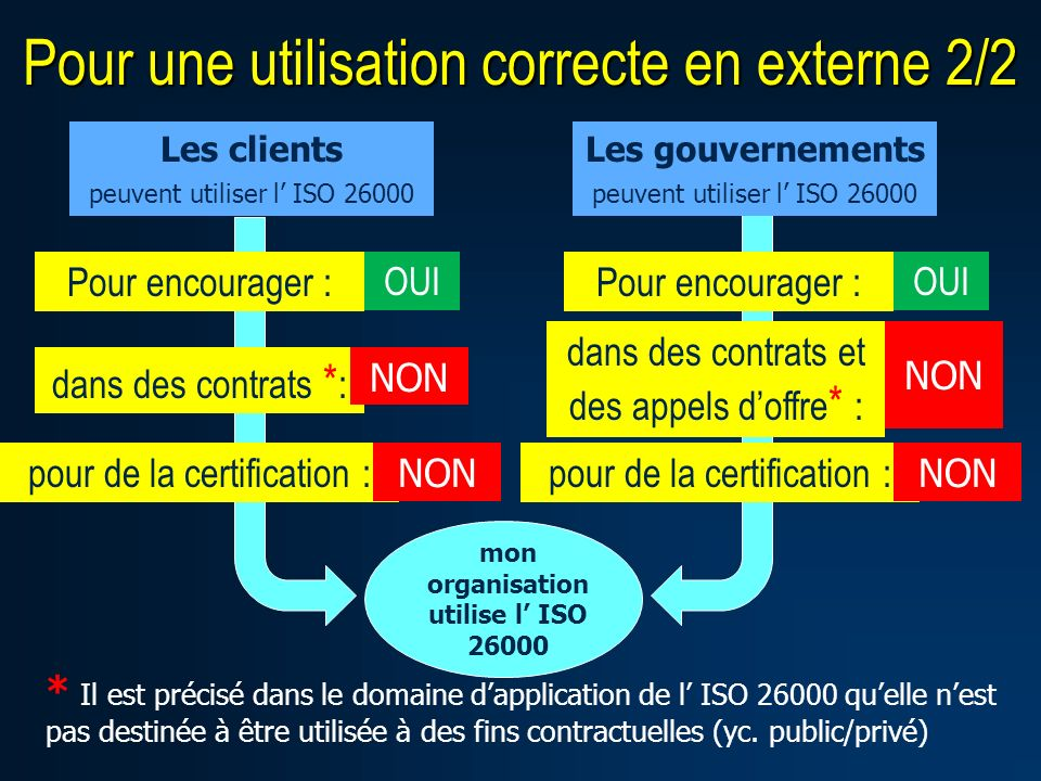 mon organisation utilise l ISO 26000 Les clients peuvent utiliser l ISO 26000 Pour encourager : OUI dans des contrats * : NON * Il est précisé dans le
