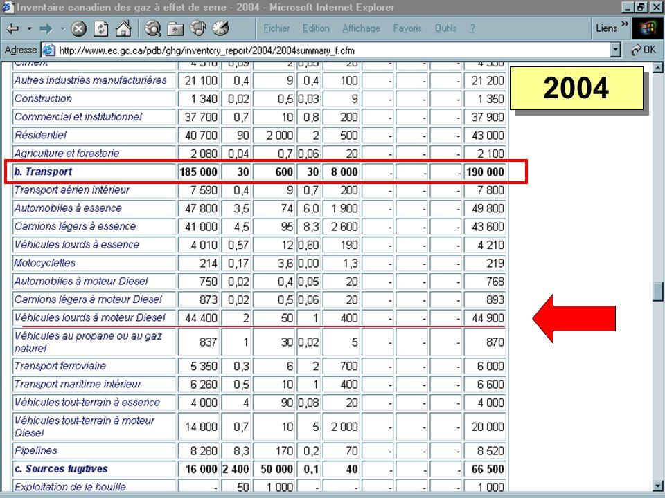 GES – Résumé Objectif de Kyoto : - 6 % de 1990 dici 2012 = 190M tonnes De 1990 à 2004 : + 27 % Hausse de 590 à 758 millions de tonnes (Mt) éq.