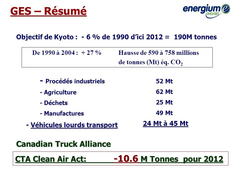 GES – Résumé Objectif de Kyoto : - 6 % de 1990 dici 2012 = 190M tonnes De 1990 à 2004 : + 27 % Hausse de 590 à 758 millions de tonnes (Mt) éq. CO 2 -