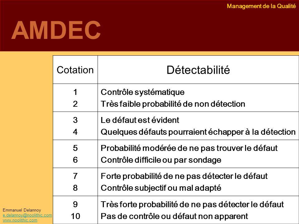 Management de la Qualité Emmanuel Delannoy e.delannoy@noolithic.com www.noolithic.com AMDEC CotationDétectabilité 12 Contrôle systématique Très faible