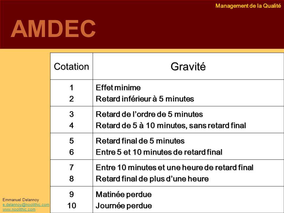Management de la Qualité Emmanuel Delannoy e.delannoy@noolithic.com www.noolithic.com AMDEC CotationGravité 12 Effet minime Retard inférieur à 5 minut