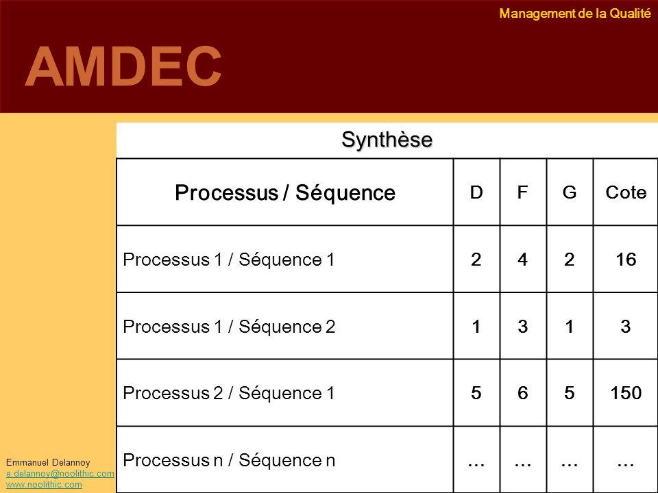 Management de la Qualité Emmanuel Delannoy e.delannoy@noolithic.com www.noolithic.com AMDEC Synthèse Processus / Séquence DFGCote Processus 1 / Séquen