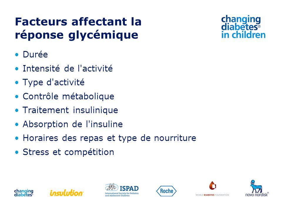 Facteurs affectant la réponse glycémique Durée Intensité de l'activité Type d'activité Contrôle métabolique Traitement insulinique Absorption de l'ins