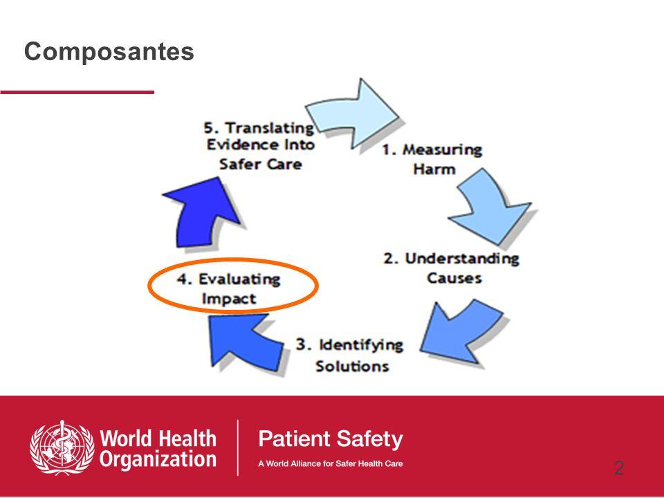 1 Objectif Pour améliorer la sécurité des patients, il est important dévaluer lefficacité des solutions dans des situations réelles en termes de leur