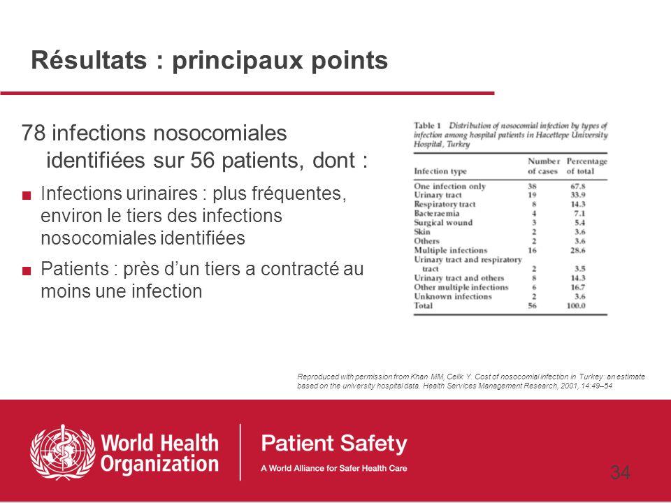 33 Lestimation coût/ressource a été réalisée à partir du dossier médical du patient Catégories incluant le coût du lit dhôpital, les procédures médica
