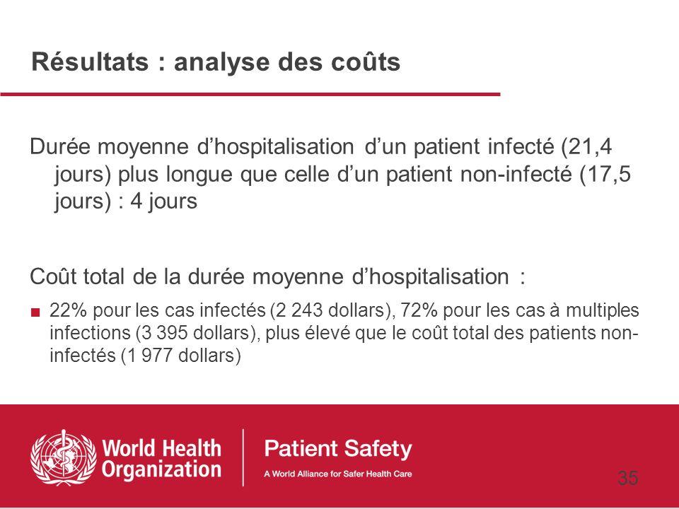 34 Résultats : principaux points 78 infections nosocomiales identifiées sur 56 patients, dont : Infections urinaires : plus fréquentes, environ le tie