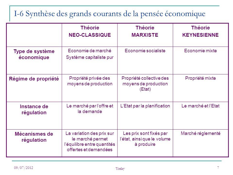 09/07/2012 Yrelay 7 I-6 Synthèse des grands courants de la pensée économique Théorie NEO-CLASSIQUE Théorie MARXISTE Théorie KEYNESIENNE Type de systèm