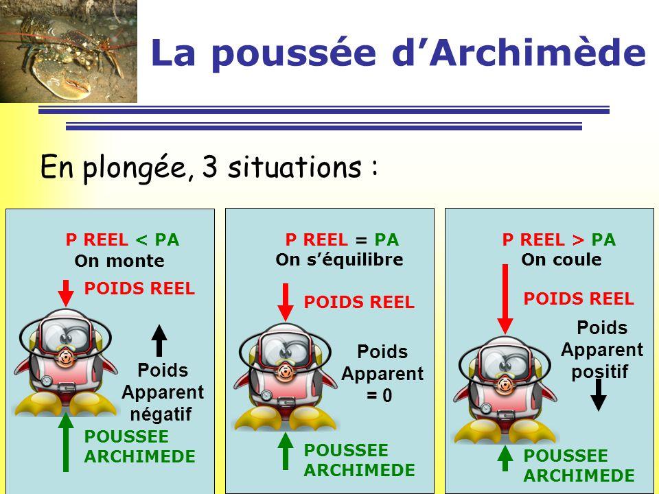 La poussée dArchimède En plongée, 3 situations : Poids Apparent négatif POUSSEE ARCHIMEDE POIDS REEL P REEL < PA On monte Poids Apparent positif POUSS