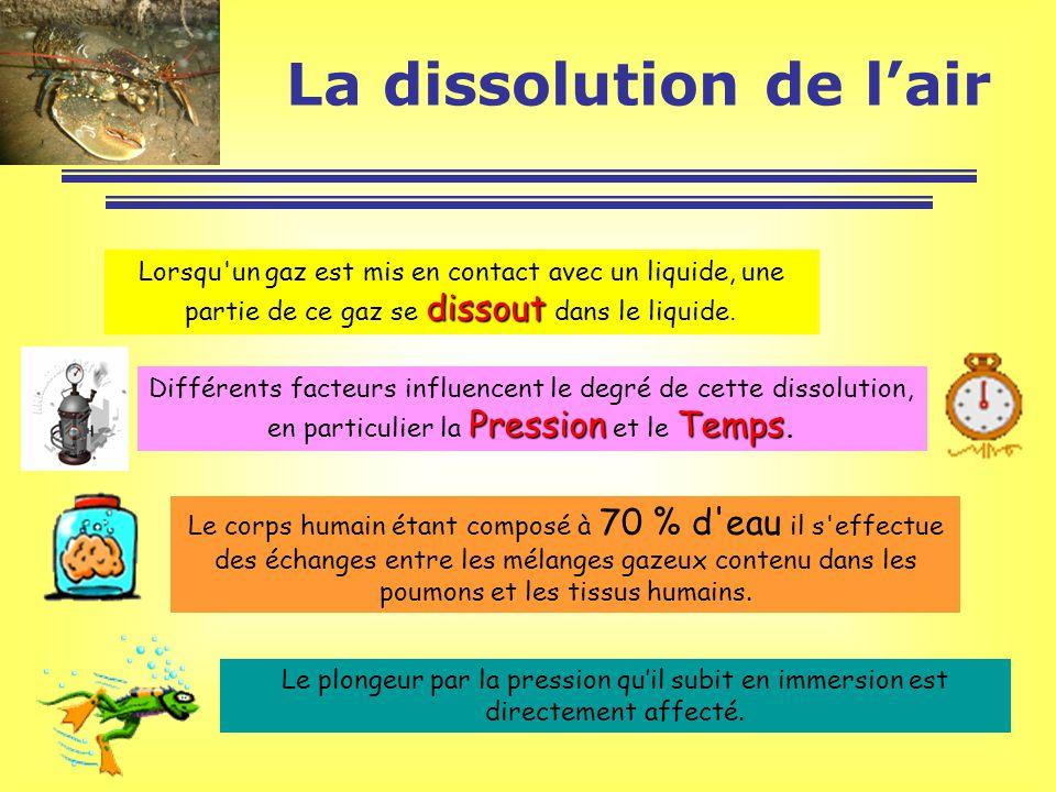 dissout Lorsqu'un gaz est mis en contact avec un liquide, une partie de ce gaz se dissout dans le liquide. PressionTemps Différents facteurs influence