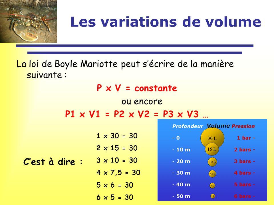 Les variations de volume La loi de Boyle Mariotte peut sécrire de la manière suivante : P x V = constante ou encore P1 x V1 = P2 x V2 = P3 x V3 … Volu