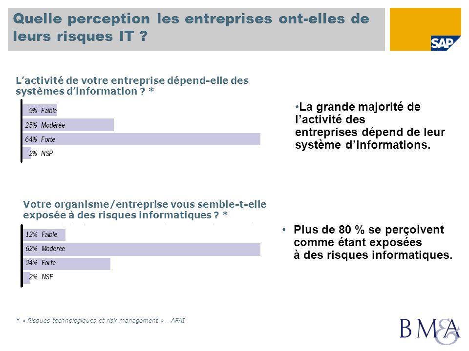Quelle perception les entreprises ont-elles de leurs risques IT ? Votre organisme/entreprise vous semble-t-elle exposée à des risques informatiques ?