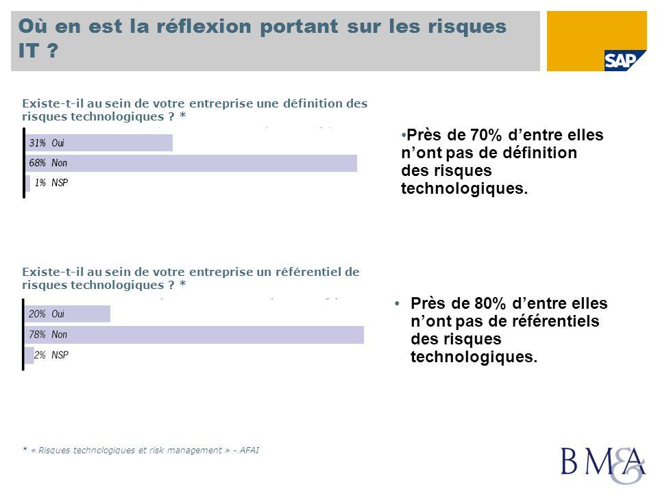 Où en est la réflexion portant sur les risques IT ? * « Risques technologiques et risk management » - AFAI Existe-t-il au sein de votre entreprise une
