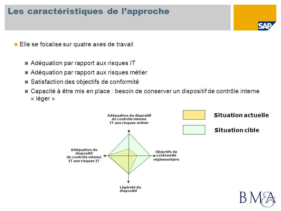 Les caractéristiques de lapproche Elle se focalise sur quatre axes de travail Adéquation par rapport aux risques IT Adéquation par rapport aux risques