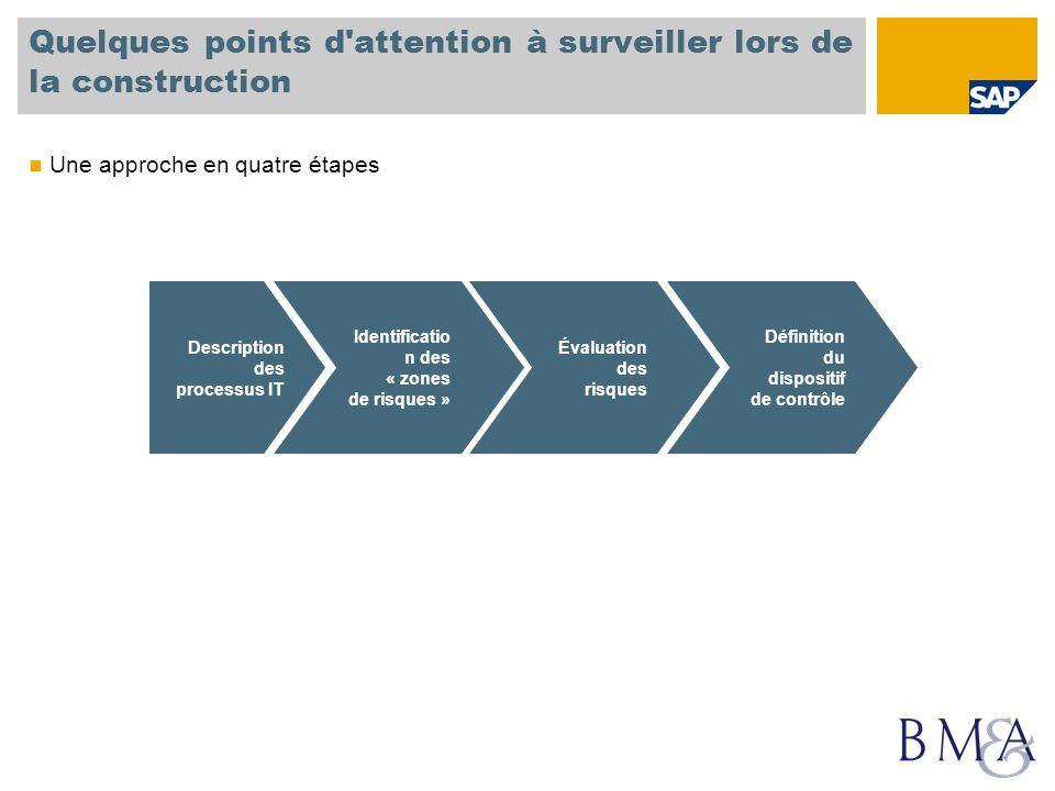 Quelques points d'attention à surveiller lors de la construction Description des processus IT Identificatio n des « zones de risques » Évaluation des