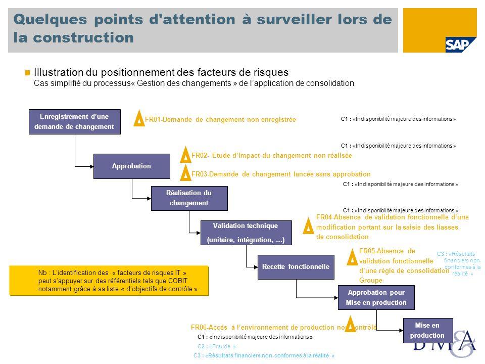 Quelques points d'attention à surveiller lors de la construction Illustration du positionnement des facteurs de risques Cas simplifié du processus« Ge