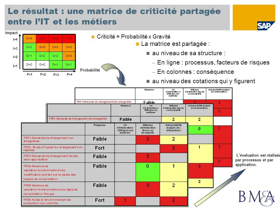 Le résultat : une matrice de criticité partagée entre lIT et les métiers La matrice est partagée : au niveau de sa structure : – En ligne : processus,