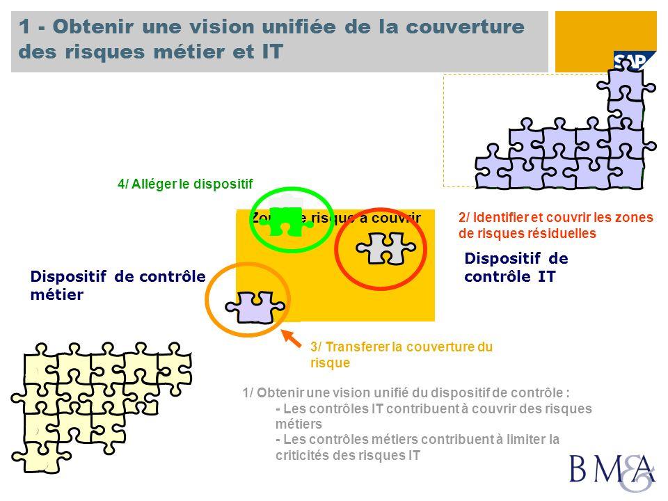 Zone de risque à couvrir 1 - Obtenir une vision unifiée de la couverture des risques métier et IT Dispositif de contrôle métier Dispositif de contrôle