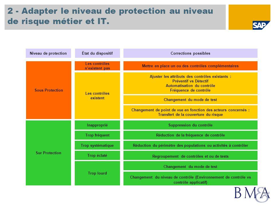2 - Adapter le niveau de protection au niveau de risque métier et IT. Sur Protection Sous Protection Inapproprié Trop systématique Trop lourd Trop écl